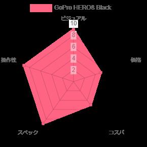 GoPro HERO8 Blackのグラフ