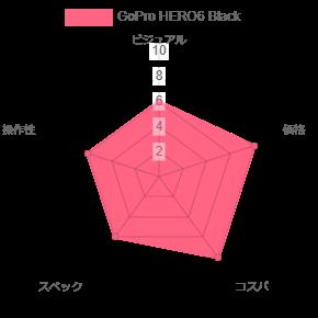 GoPro HERO6 Blackグラフ